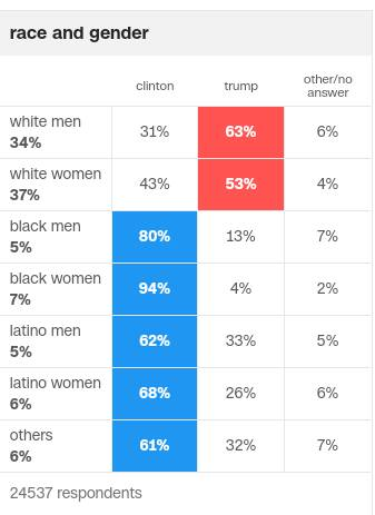 CNN exit poll by race and gender.